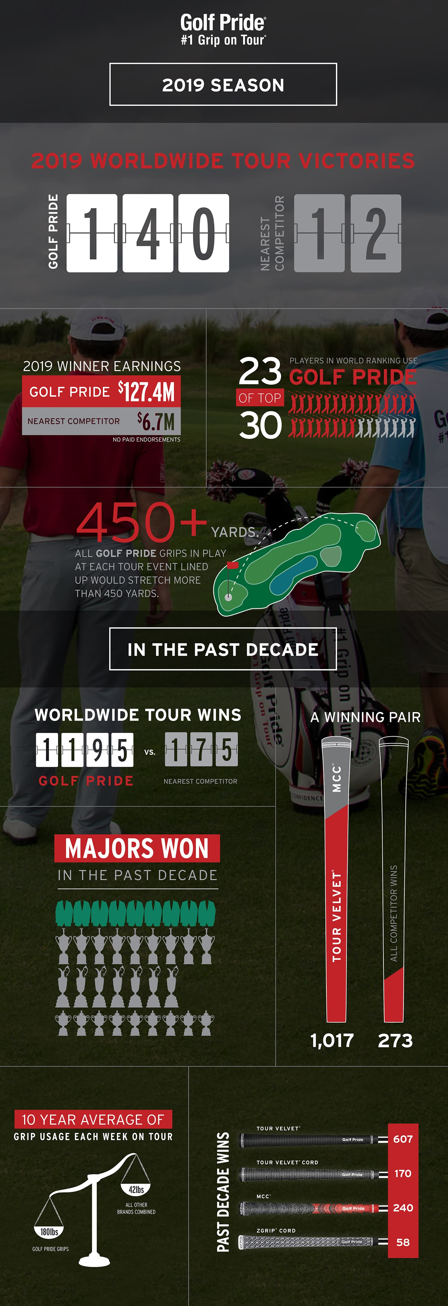 Golf Pride Tour Stats